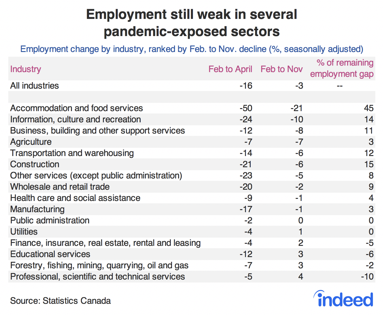 Table showing employment still weak in several pandemic-exposed sector