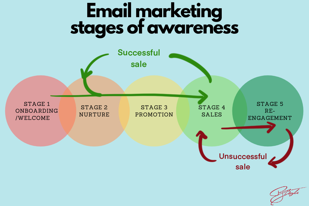 EMail marketing and email sequences stages of awareness
