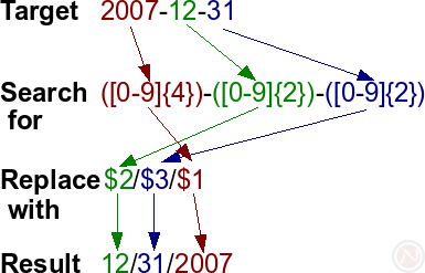 The diagram illustrates how the regular expression with backreference substitution works (OpenOffice.org Writer 2.4+)