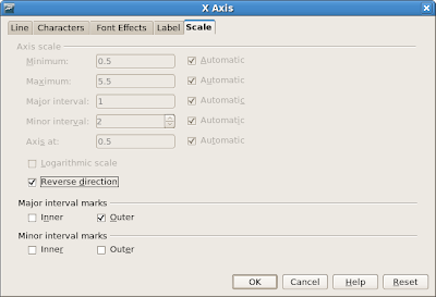 Screenshot: OpenOffice.org 2.4: Axis dialog box, scale page, showing the checkbox reverse direction
