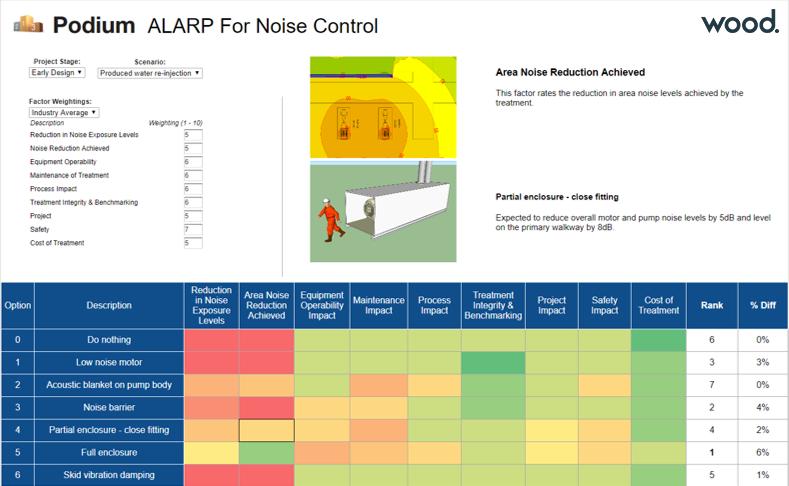 Podium noise control software ALARP