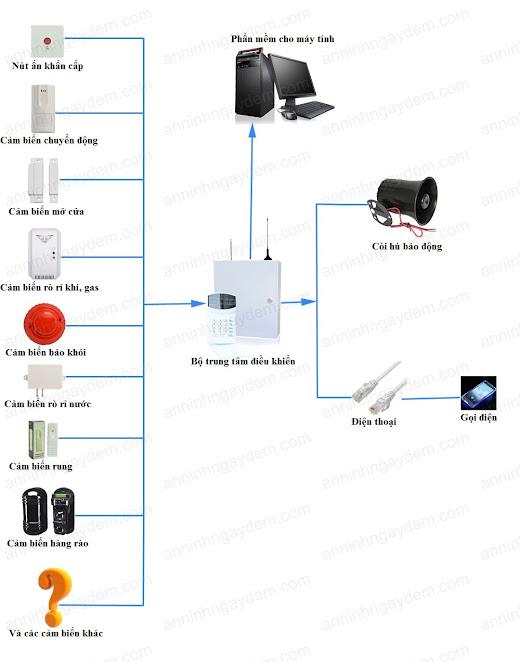 bộ báo động chống trộm có dây bộ báo động chống trộm có dây