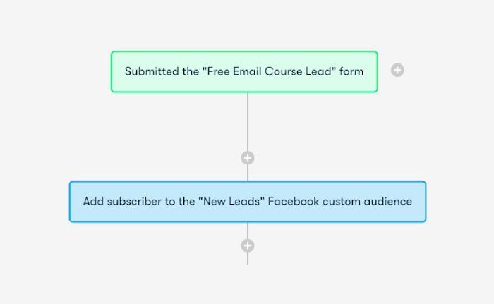 The smart Trick of Aweber Automation That Nobody is Discussing