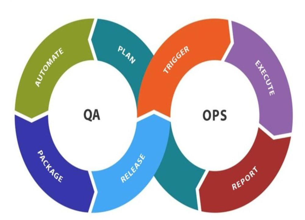 latest qa in software testing trends