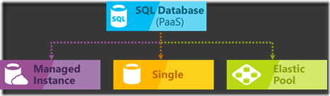 Azure-Database-Options