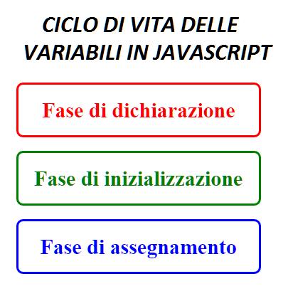 Ciclo di vita delle variabili JavaScript