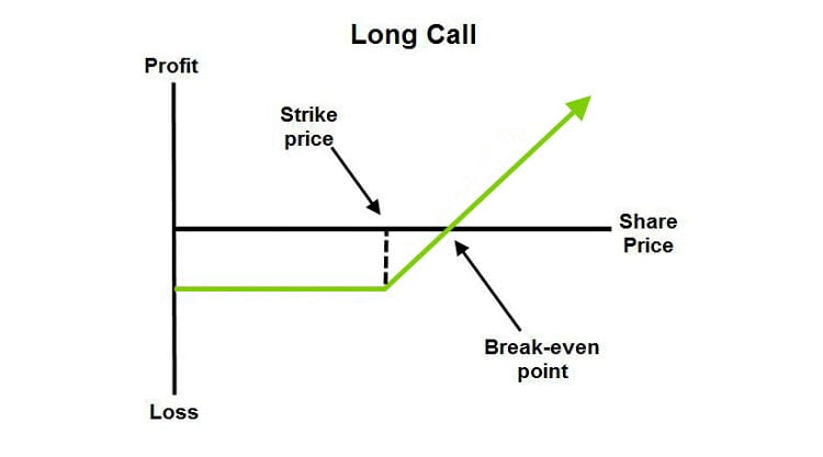 Long call strategy for options trading