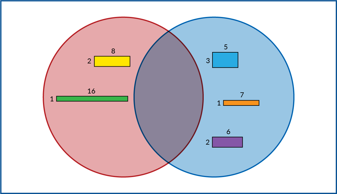 A red circle and a blue circle overlap. Inside the red circle: a 2 by 8 rectangle and a 1 by 16 rectangle. Inside the blue circle: a 3 by 5 rectangle. A 1 by 7 rectangle. And a 2 by 6 rectangle. Inside the overlap: no shapes. Outside the circles: no shapes.