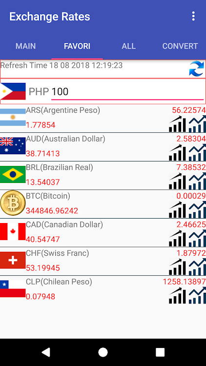 Php Currency Converter Android S
