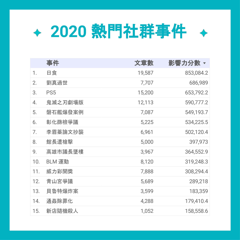 2020 熱門社群事件表