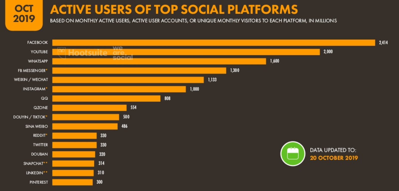 Active Users of Top Social Platforms