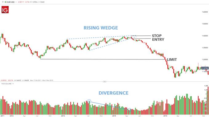 EUR/USD rising wedge chart pattern