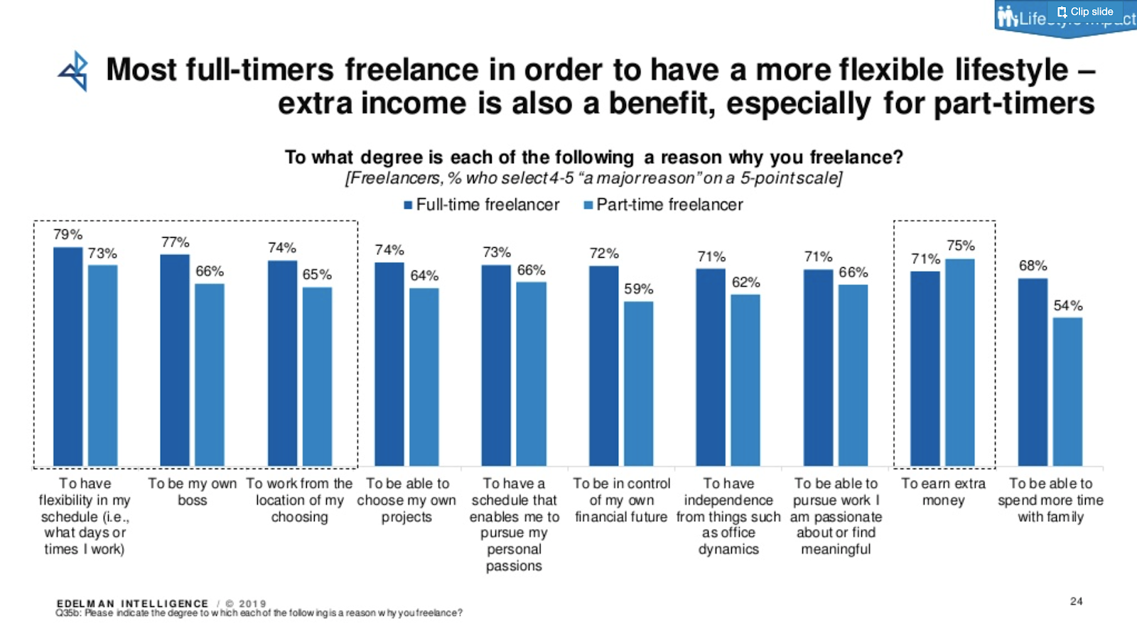 Advantages of Self-Employment. Source: Upwork's Freelancing in America Study 2019