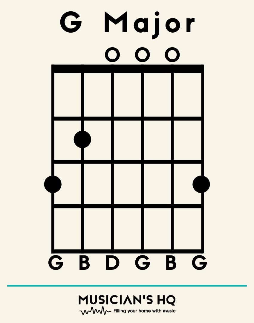 9 Basic Guitar Chords Beginners Need To Know With Photos To Help Musicians Hq