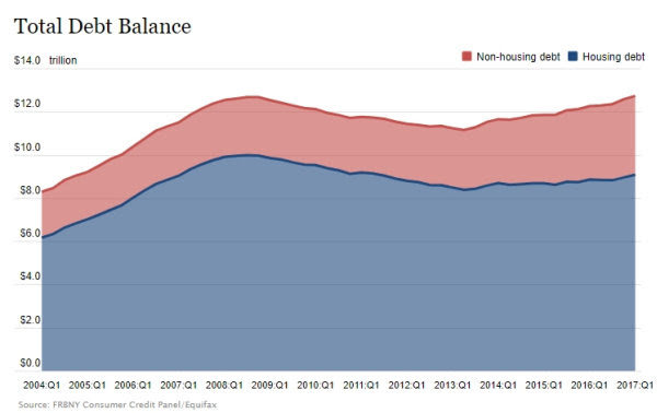 US Household total debt