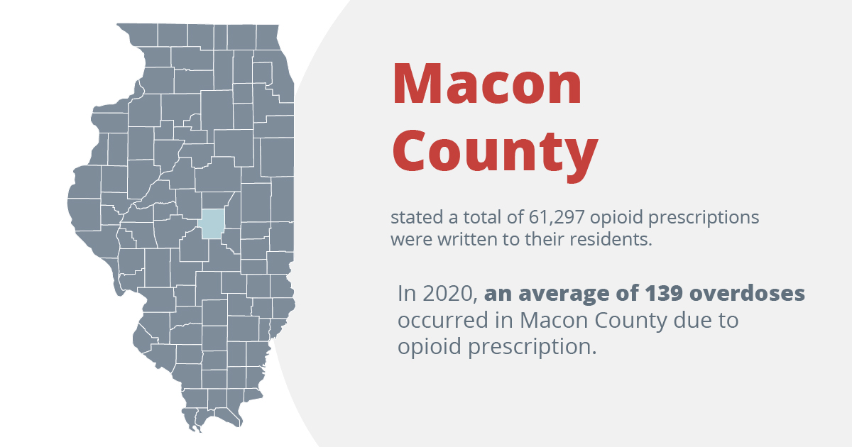 macon county listed a total of 61,297 opioid prescriptions were written to their residents. In 2020, an average of 139 overdoses occurred in macon county due to opioid prescriptions