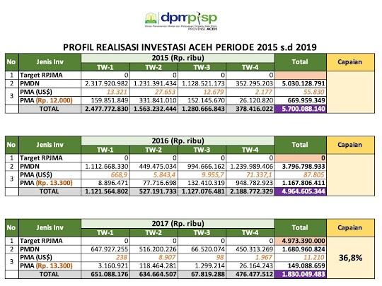 Data realisasi investasi di Aceh periode 2015-2017.