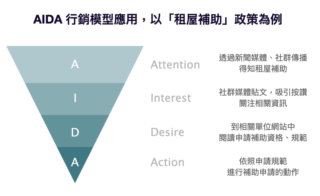 AIDA 行銷模型 - 公部門行銷