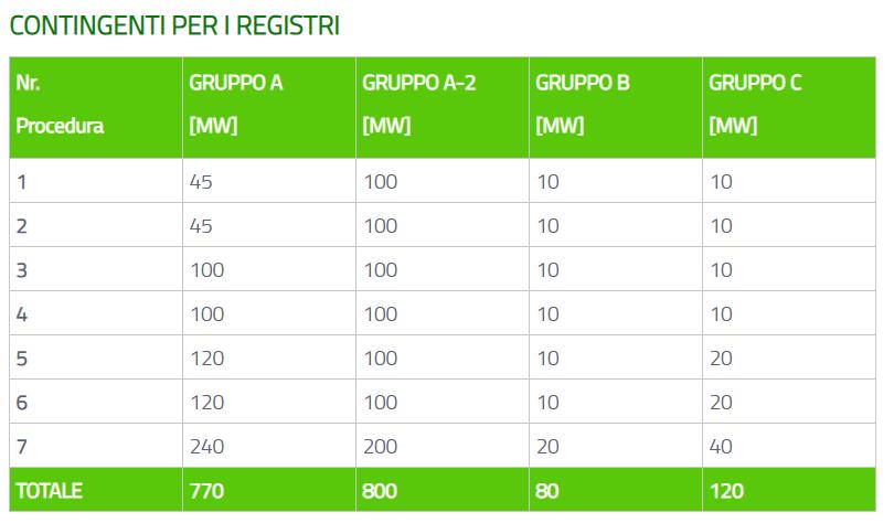 Incentivi rinnovabili: contingenti registri