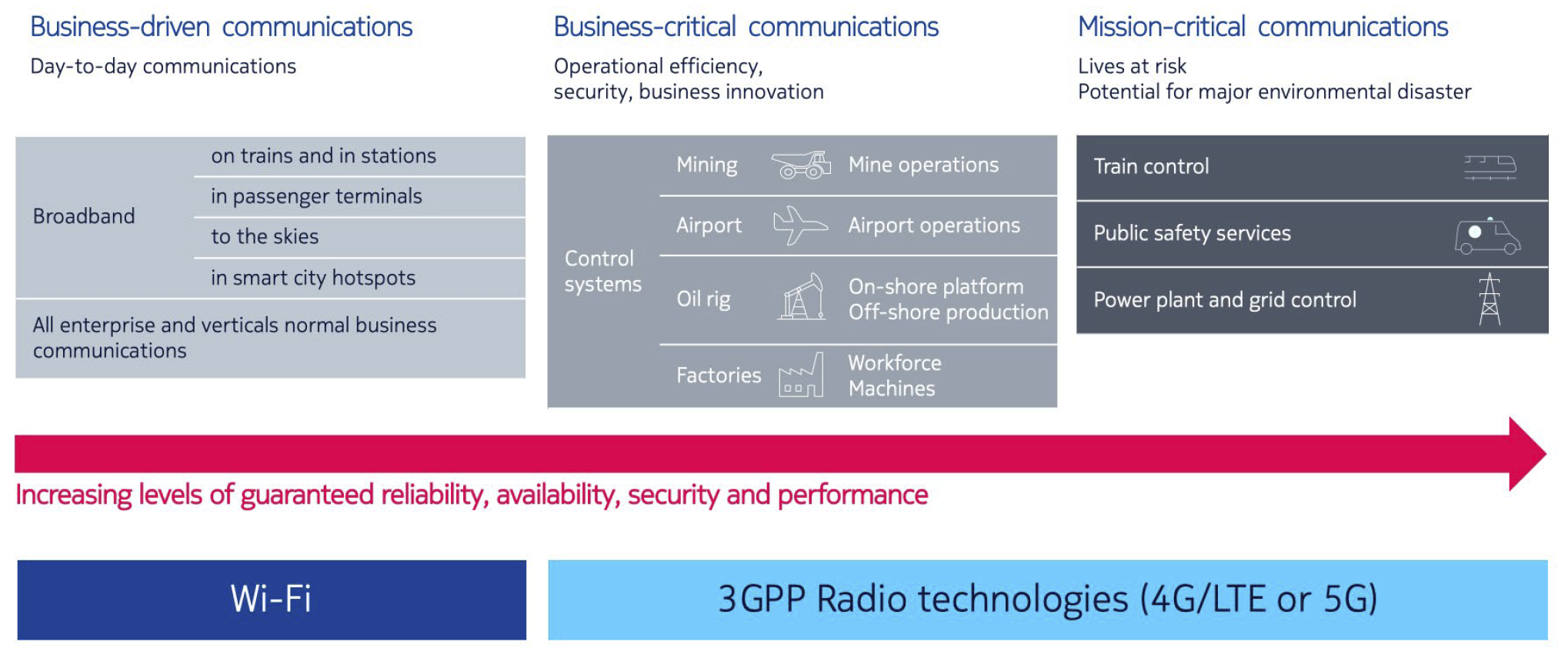 Figure 2. The different levels of criticality in enterprise networking and the capabilities of the two main wireless networking technologies compared.