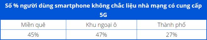 Gần 50% số người dùng iPhone lầm tưởng rằng máy của mình có hỗ trợ 5G - Ảnh 2.