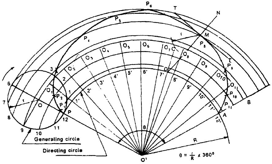 Construction of an EPI-Cycloid