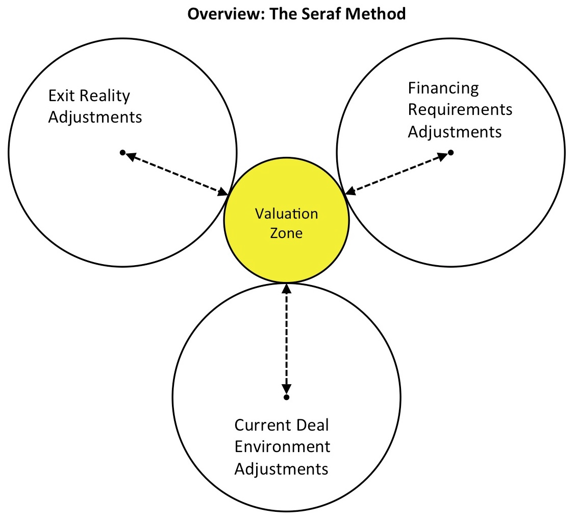 Seraf Valuation Method Venn1
