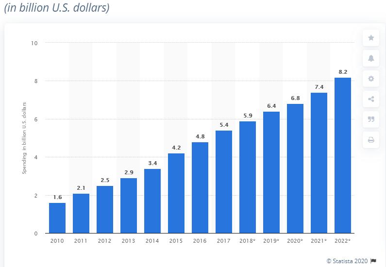 affiliate market statistics