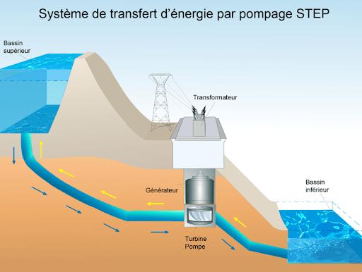 Stations de Transformation d'Énergie par Pompage STEP - Source : Forma TIS