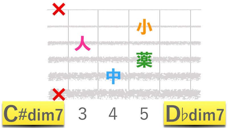 ギターコードC#dim7シーシャープディミニッシュセブン|D♭dim7ディーフラットディミニッシュセブンの押さえかたダイアグラム表