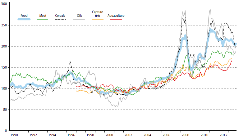 global food prices