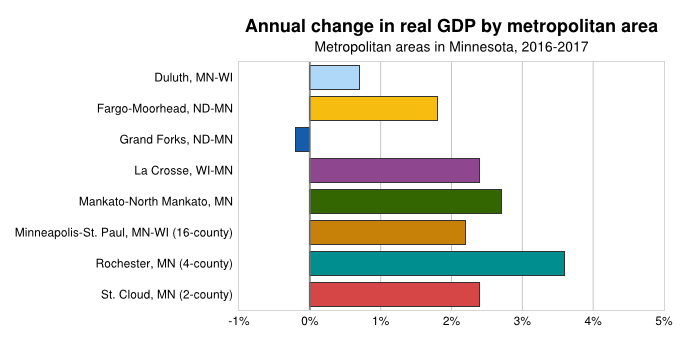 Annual Change GDP by Metro Area