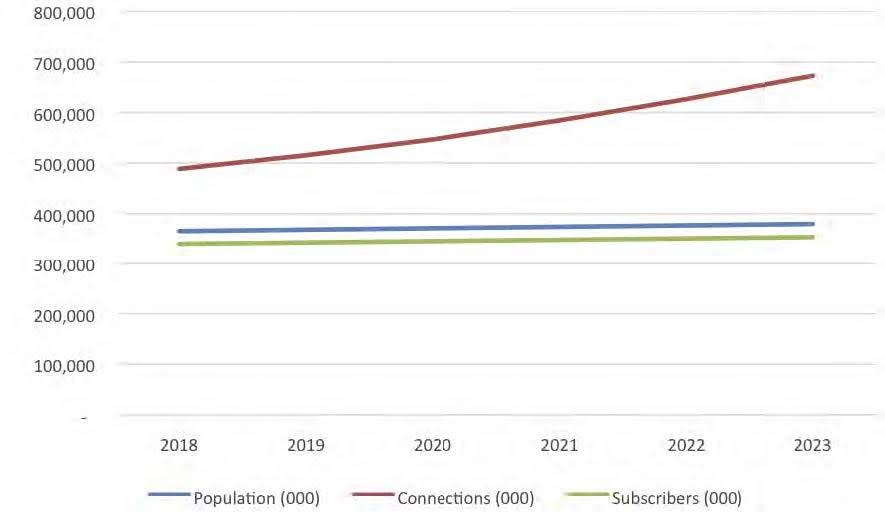 Figure 3: North America Population, Mobile Connections and Mobile Subscribers, 2018 – 2023 (000s). Source: iGR, 2019