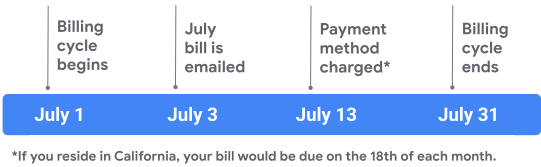 July billing timeline example