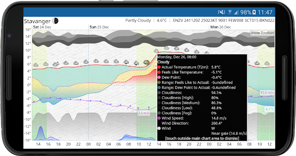 Meteogram Wetterkarten Screenshot