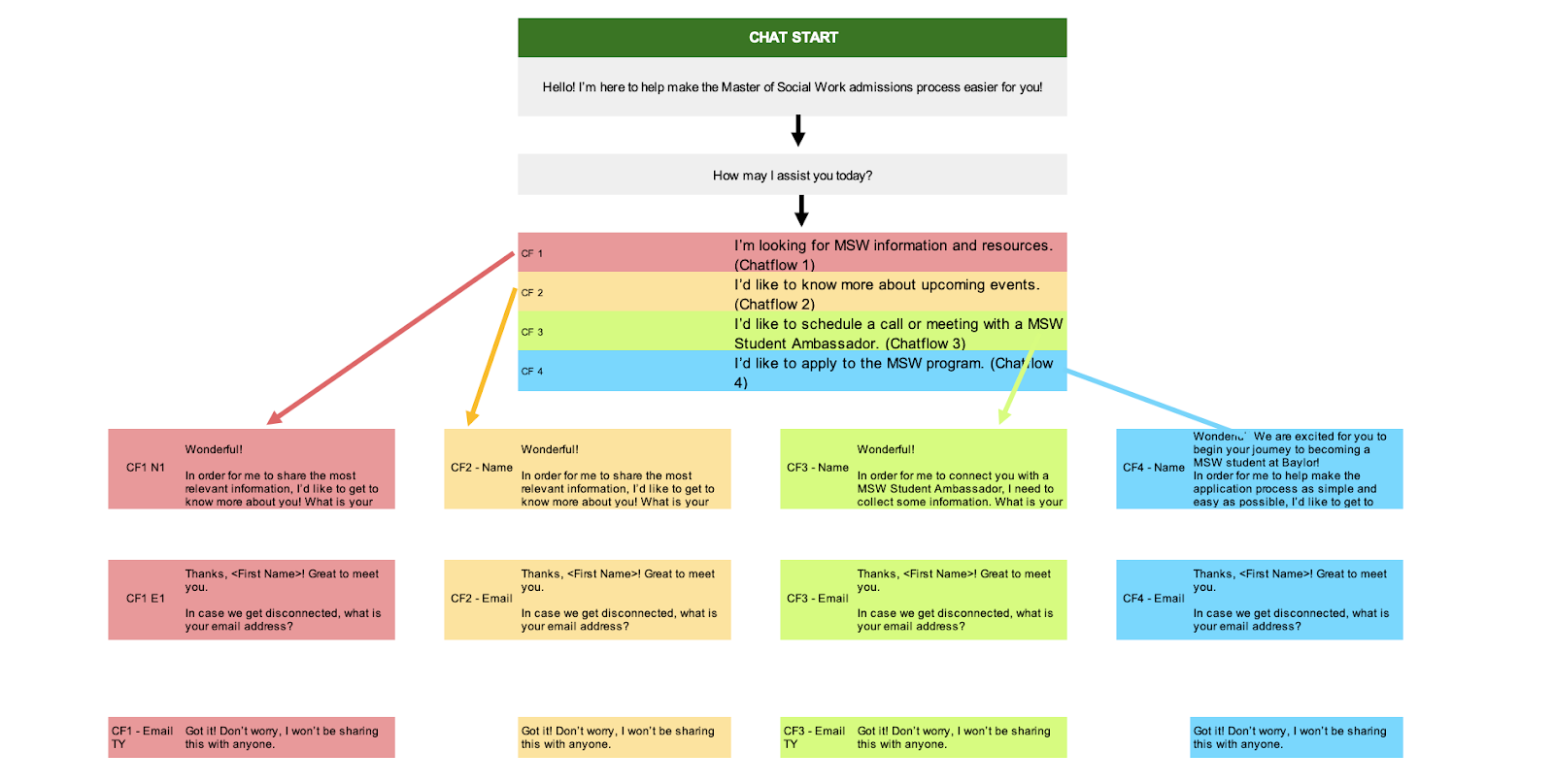 Hubspot chatflow outline example