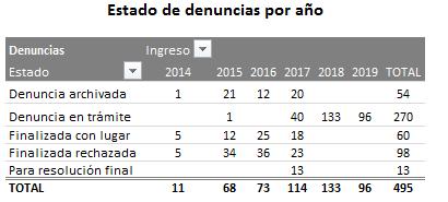 TABLA DE ESTADO DE DENUNCIAS POR AÑO
