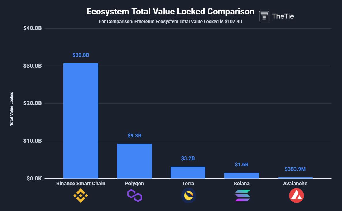 Ecosystem total value locked comparison