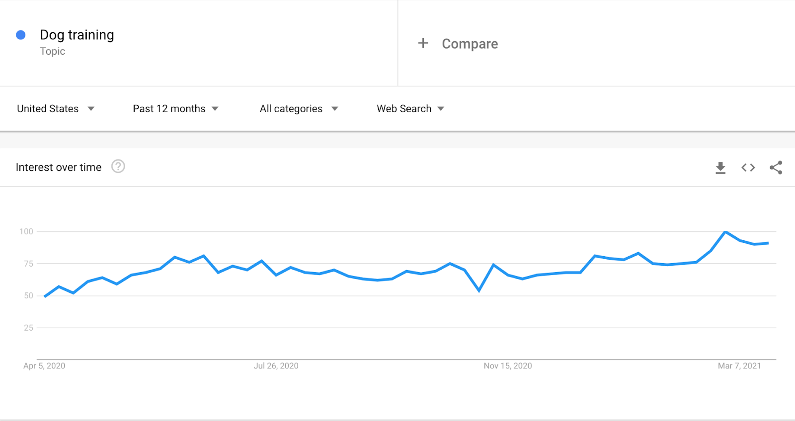 Google Trends report for growing eCommerce product
