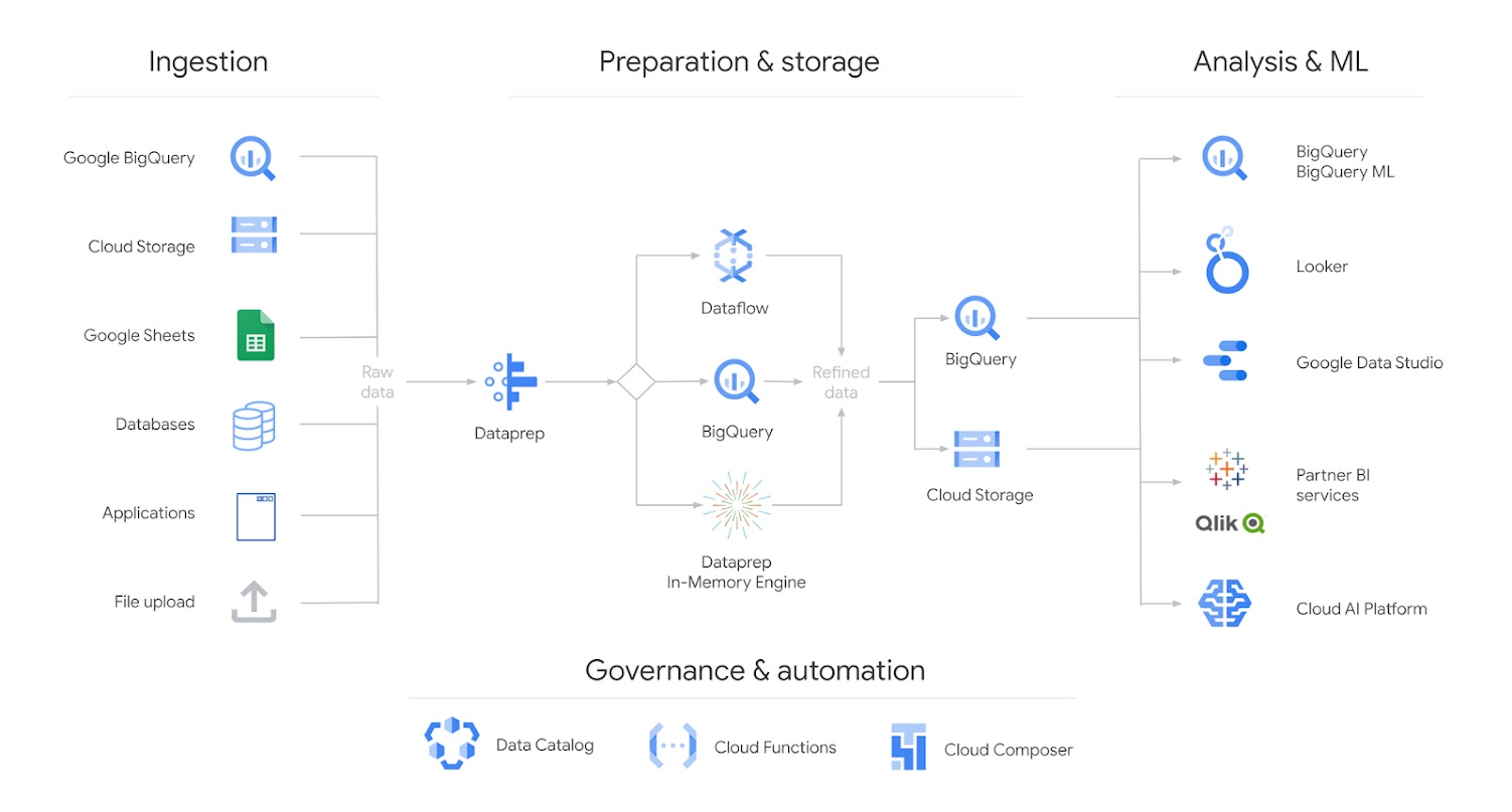 On left, Ingestion column contains raw data in BigQuery, Cloud Storage, Google Sheets, Microsoft Excel, Databases, Applications, and File upload. Flow moves right, through Preparation & Storage column into Cloud Dataprep and Dataflow, data is refined in BigQuery and Cloud storage. Under this column is Governance & automation: Data Catalog, Cloud Functions, Cloud Composer. Flow continues right into Analysis & ML column, with BigQuery/BigQueryML, Looker, Google Data Studio, Partner BI services (Qlik logo here), and Cloud AI Platform.