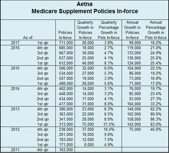Aetna Q1 2017 Med Supp Policies In Force