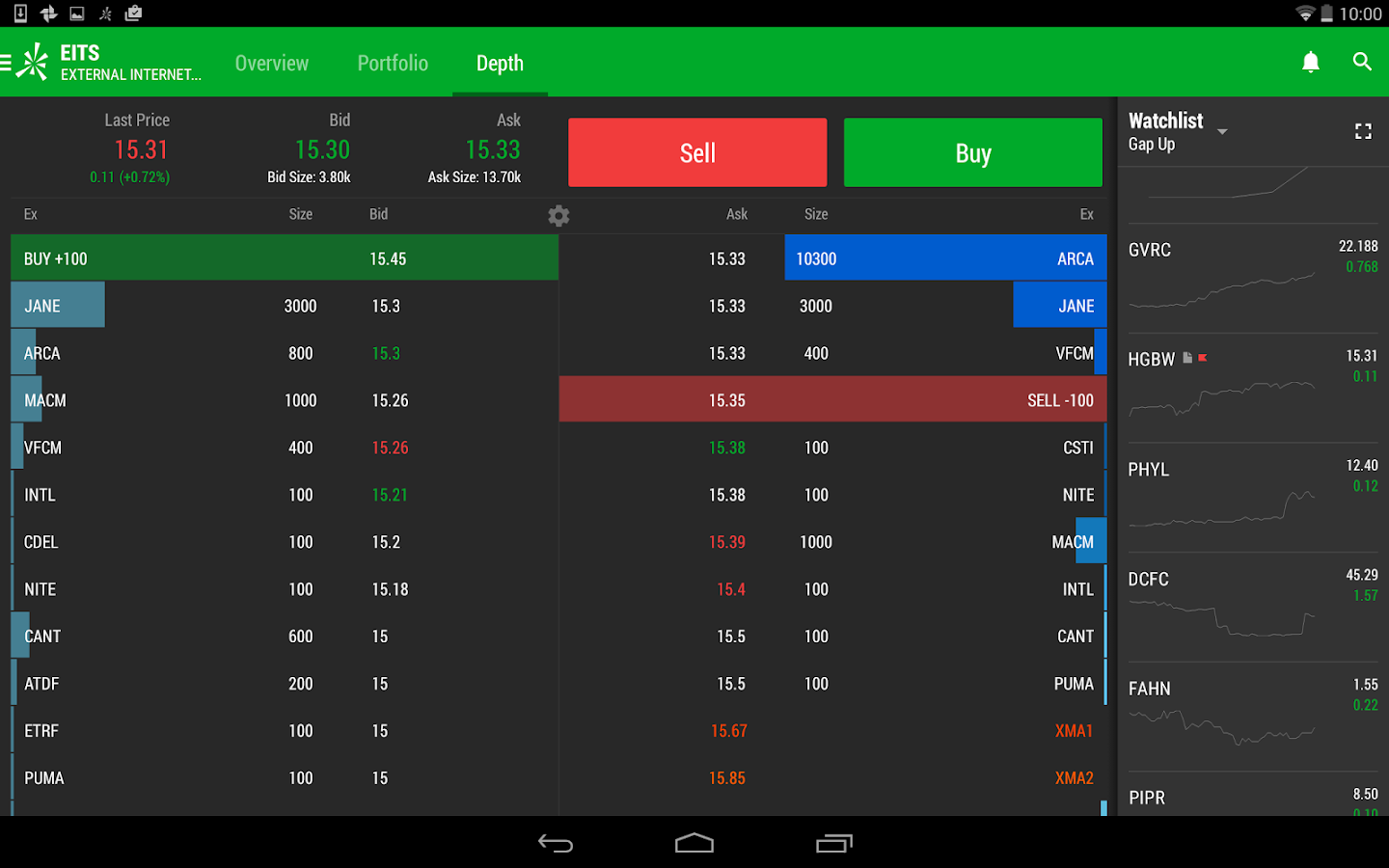 Trade forex with td ameritrade