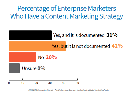 The 5 Primary Objectives of an Enterprise-Level Content Marketer