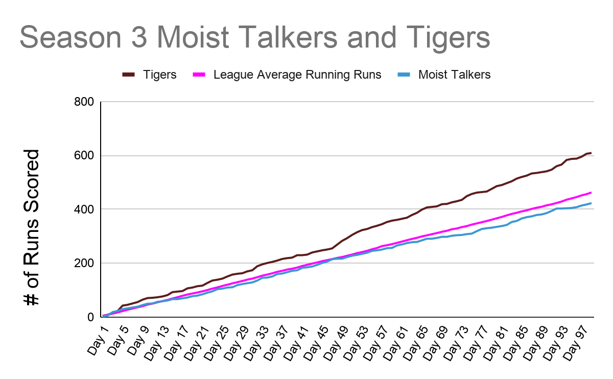 A chart showing cumulative runs scored over the 99 regular season games of Season 3 for the Tigers (shown in red) and the Moist Talkers (shown in blue).The league average is shown in pink.