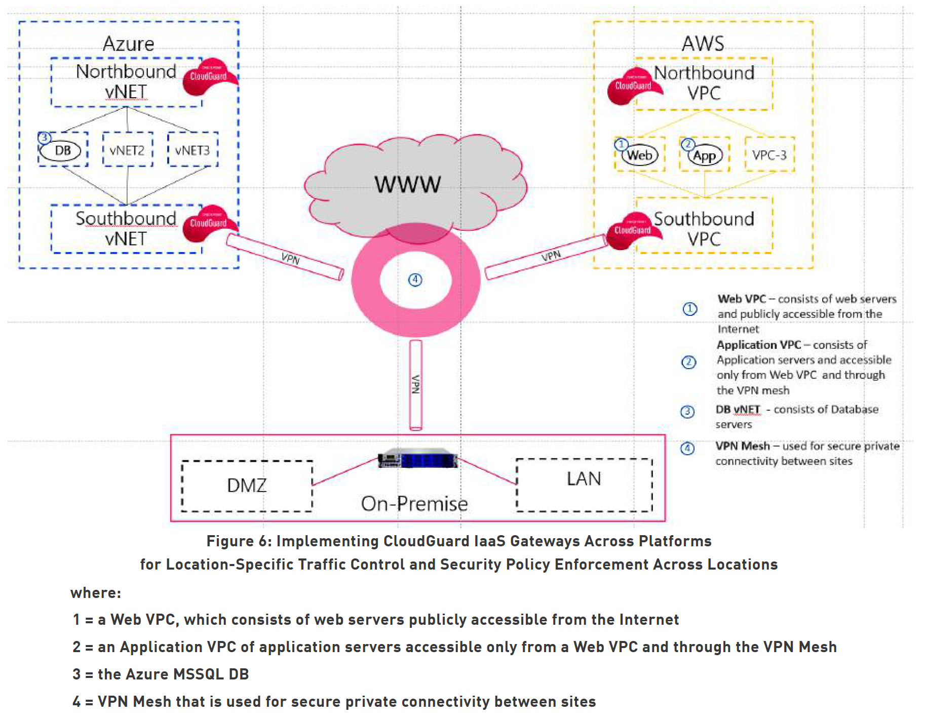 Figure 6: Implementing CloudGuard IaaS Gateways Across Platforms for Location-Specific Traffic Control and Security Policy Enforcement Across Locations