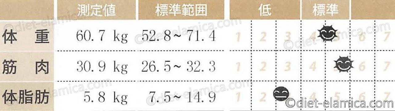 体脂肪5.8kg