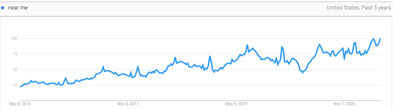 Graph showing Growth of near me searches in United States since 2016