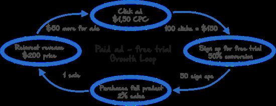 Paid ad - free trial Growth Loop