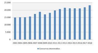 El sector agrario español ha perdido el 8,3% de su renta total desde 2003 hasta la actualidad