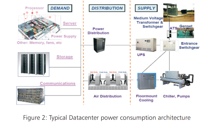 Typcal Datacenter power consumption architecture